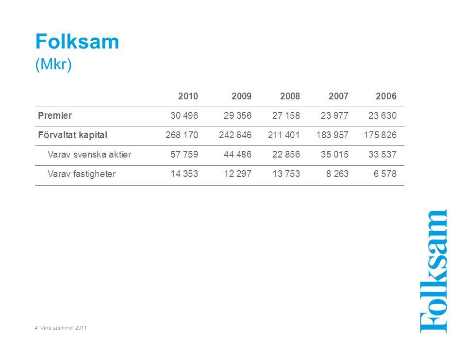 25 Våra stämmor 2011 •Premieinkomsten i Folksam Liv ökar kraftigt till 2013 främst inom fondförsäkringsbolagen Folksam Fondförsäkring och Folksam LO Fondförsäkring.