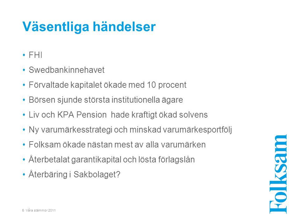 5 Våra stämmor 2011 •FHI •Swedbankinnehavet •Förvaltade kapitalet ökade med 10 procent •Börsen sjunde största institutionella ägare •Liv och KPA Pensi