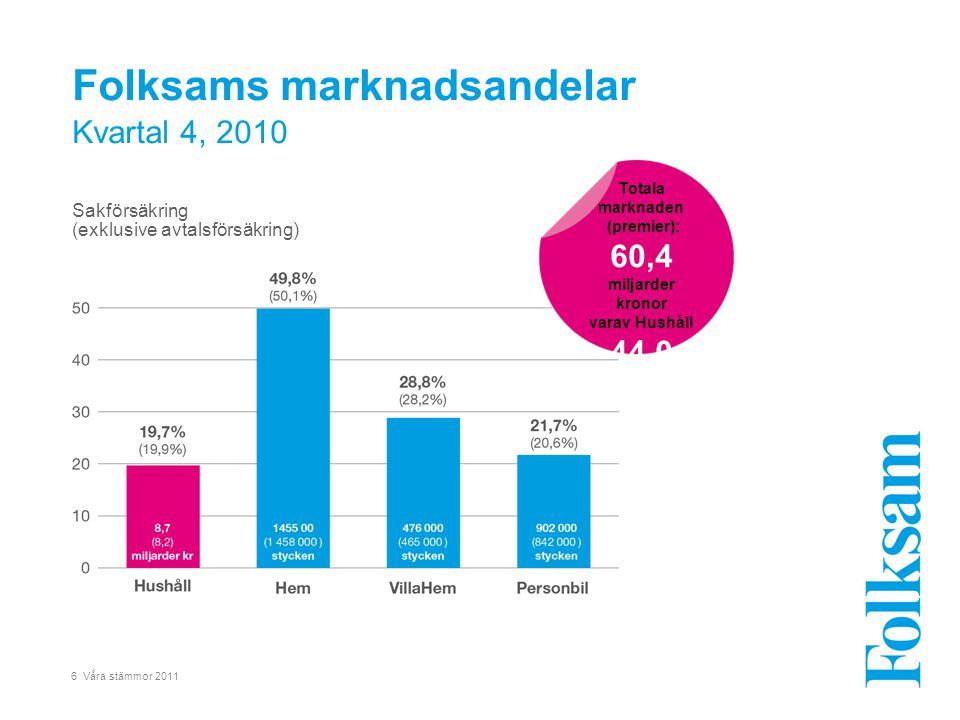 6 Våra stämmor 2011 Folksams marknadsandelar Kvartal 4, 2010 Sakförsäkring (exklusive avtalsförsäkring) Totala marknaden (premier): 60,4 miljarder kro