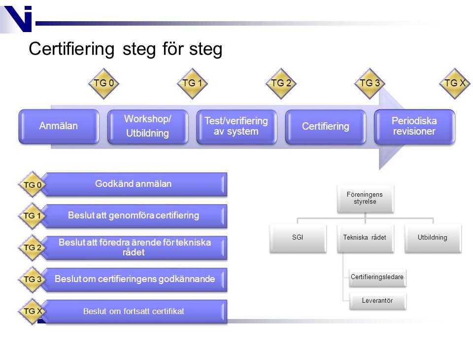 Certifiering steg för steg Anmälan Workshop/ Utbildning Test/verifiering av system Certifiering Periodiska revisioner TG 0TG 1TG 2TG 3TG X Godkänd anmälan Beslut att genomföra certifiering Beslut att föredra ärende för tekniska rådet Beslut om certifieringens godkännande Beslut om fortsatt certifikat Föreningens styrelse SGITekniska rådet Leverantör Certifieringsledare Utbildning