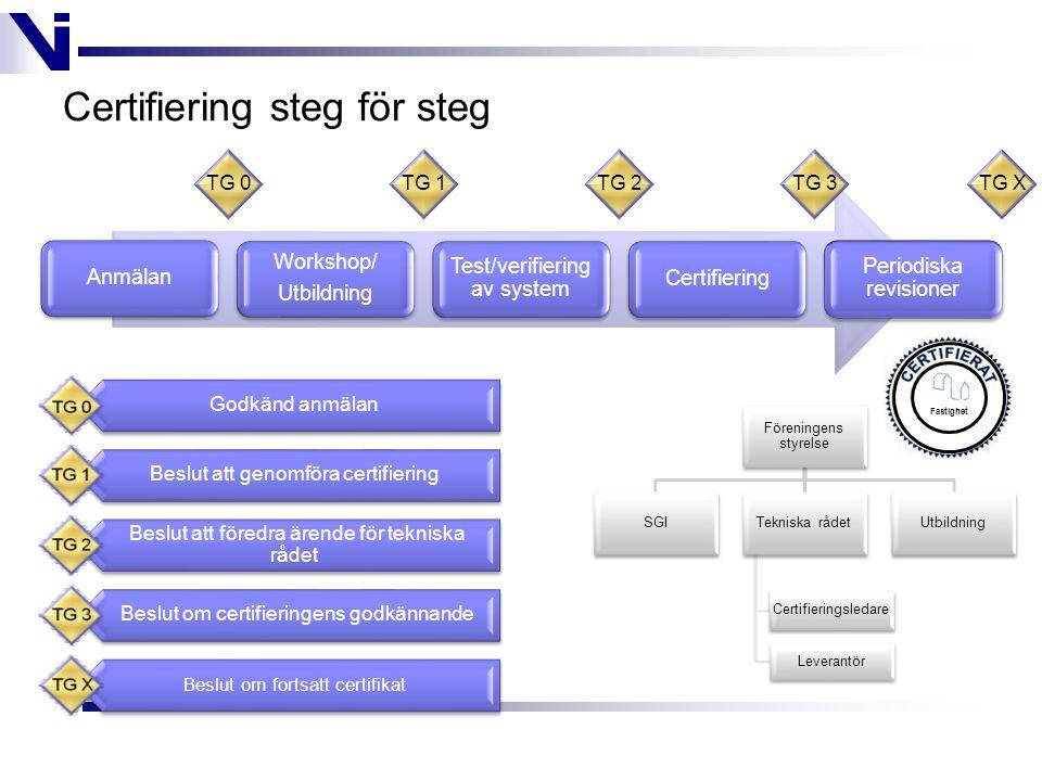 Certifiering steg för steg Anmälan Workshop/ Utbildning Test/verifiering av system Certifiering Periodiska revisioner TG 0TG 1TG 2TG 3TG X Godkänd anmälan Beslut att genomföra certifiering Beslut att föredra ärende för tekniska rådet Beslut om certifieringens godkännande Beslut om fortsatt certifikat Föreningens styrelse SGITekniska rådet Leverantör Certifieringsledare Utbildning Fastighet