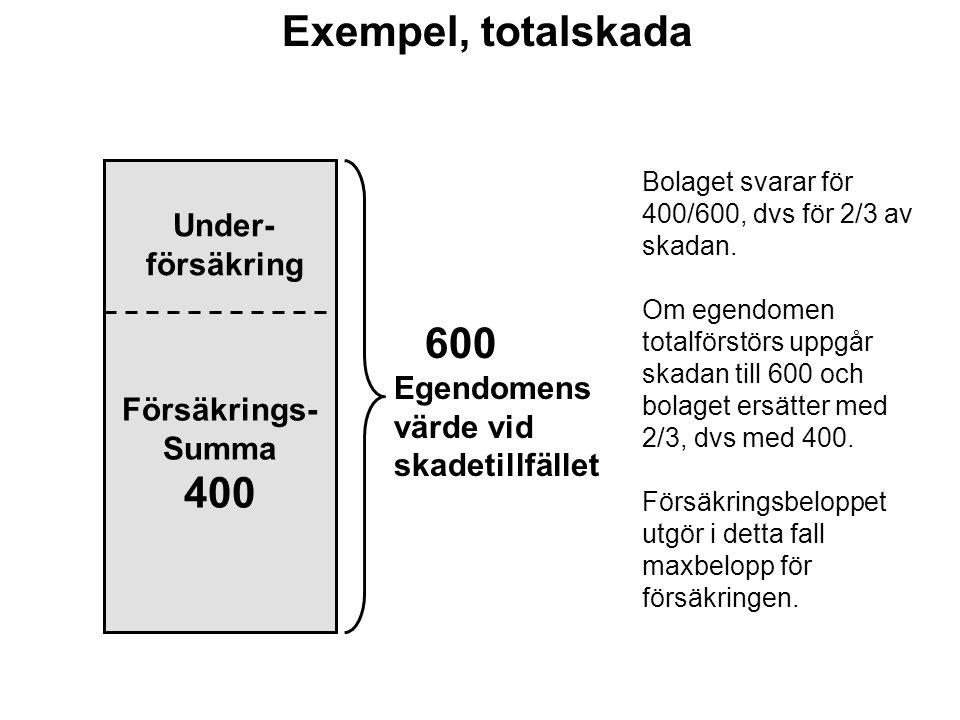 Försäkrings- Summa 400 Bolaget svarar för 400/600, dvs för 2/3 av skadan. Om egendomen totalförstörs uppgår skadan till 600 och bolaget ersätter med 2