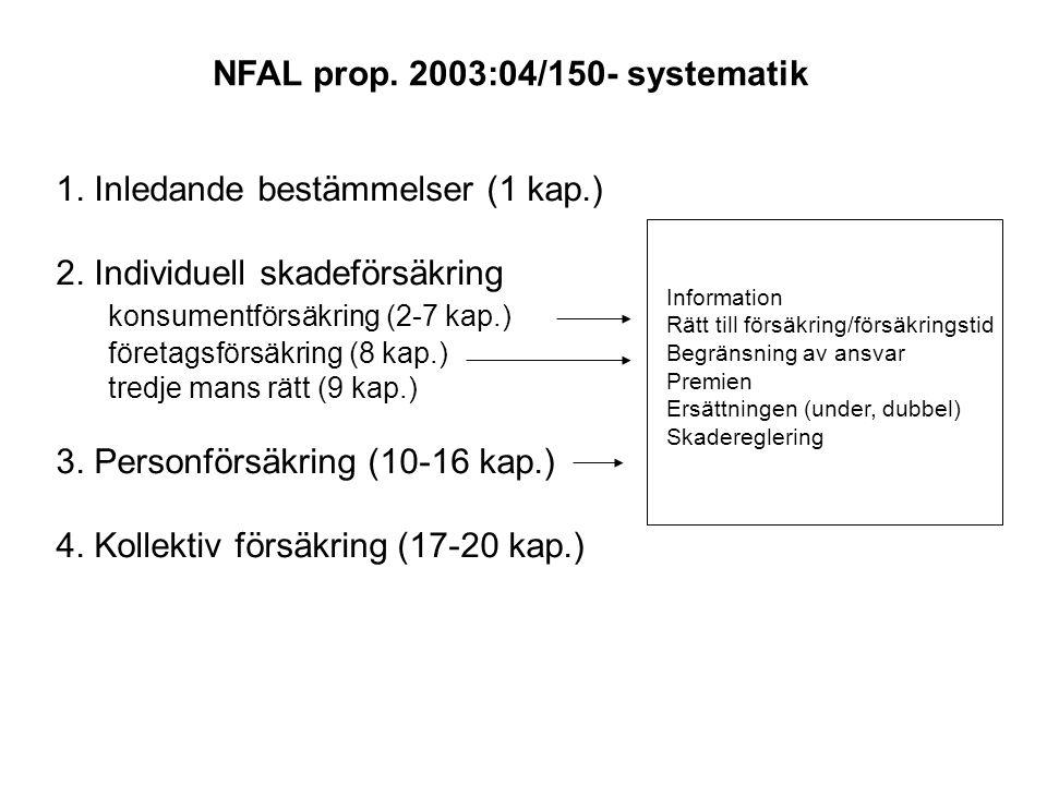 NFAL prop. 2003:04/150- systematik 1. Inledande bestämmelser (1 kap.) 2. Individuell skadeförsäkring konsumentförsäkring (2-7 kap.) företagsförsäkring