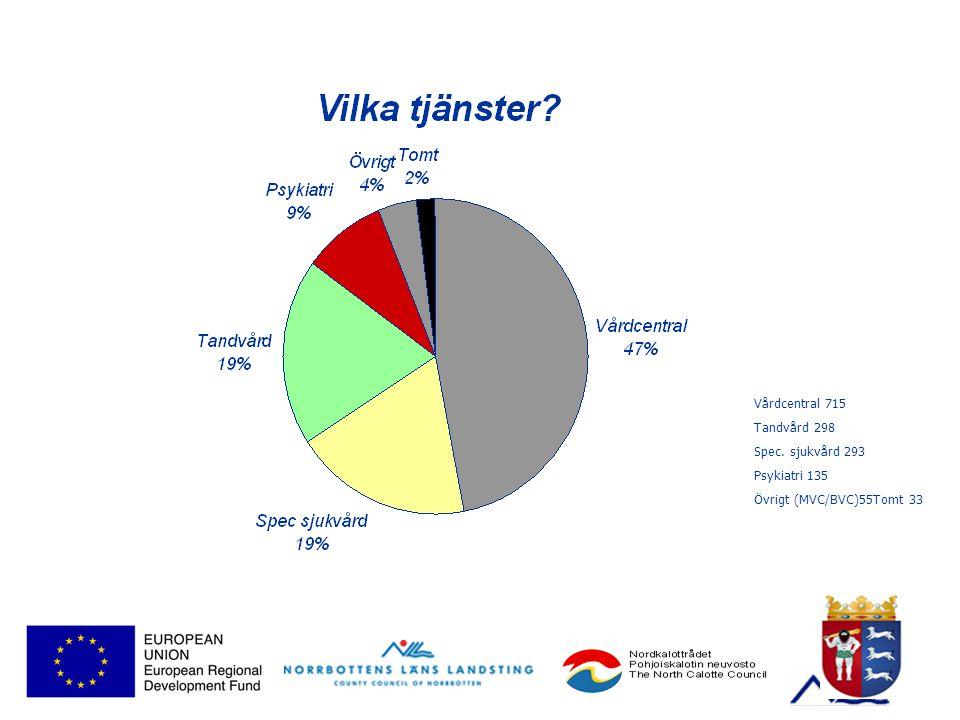 Vårdcentral 715 Tandvård 298 Spec. sjukvård 293 Psykiatri 135 Övrigt (MVC/BVC)55Tomt 33