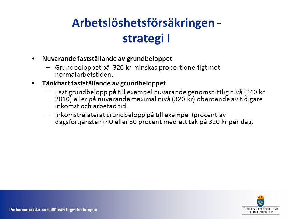 Parlamentariska socialförsäkringsutredningen Arbetslöshetsförsäkringen - strategi I •Nuvarande fastställande av grundbeloppet –Grundbeloppet på 320 kr
