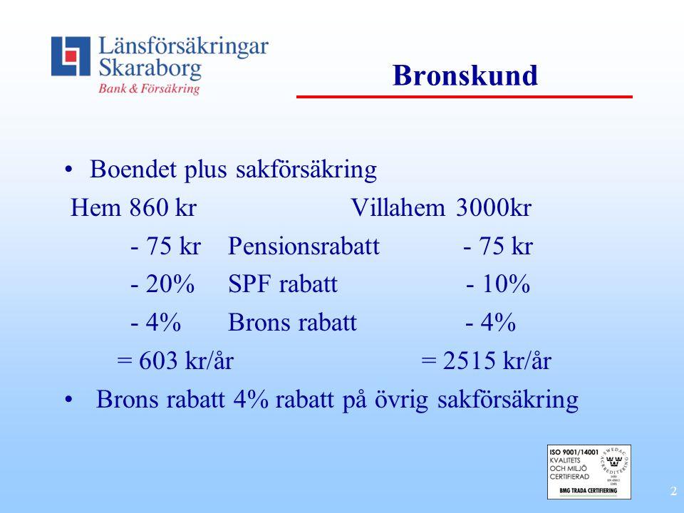 2 Bronskund •Boendet plus sakförsäkring Hem 860 kr Villahem 3000kr - 75 kr Pensionsrabatt - 75 kr - 20% SPF rabatt - 10% - 4% Brons rabatt - 4% = 603