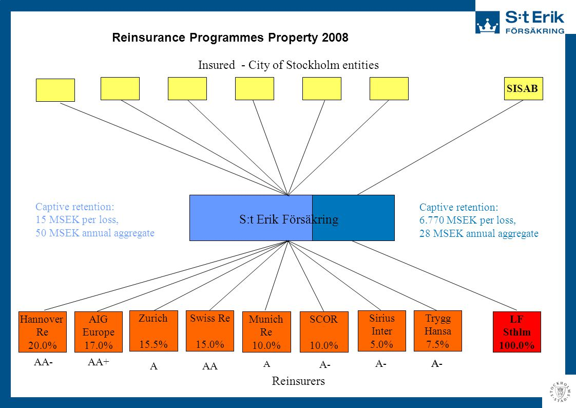 Reinsurance Programmes Property 2008 Captive retention: 15 MSEK per loss, 50 MSEK annual aggregate Reinsurers Zurich 15.5% A AIG Europe 17.0% AA+ Hann