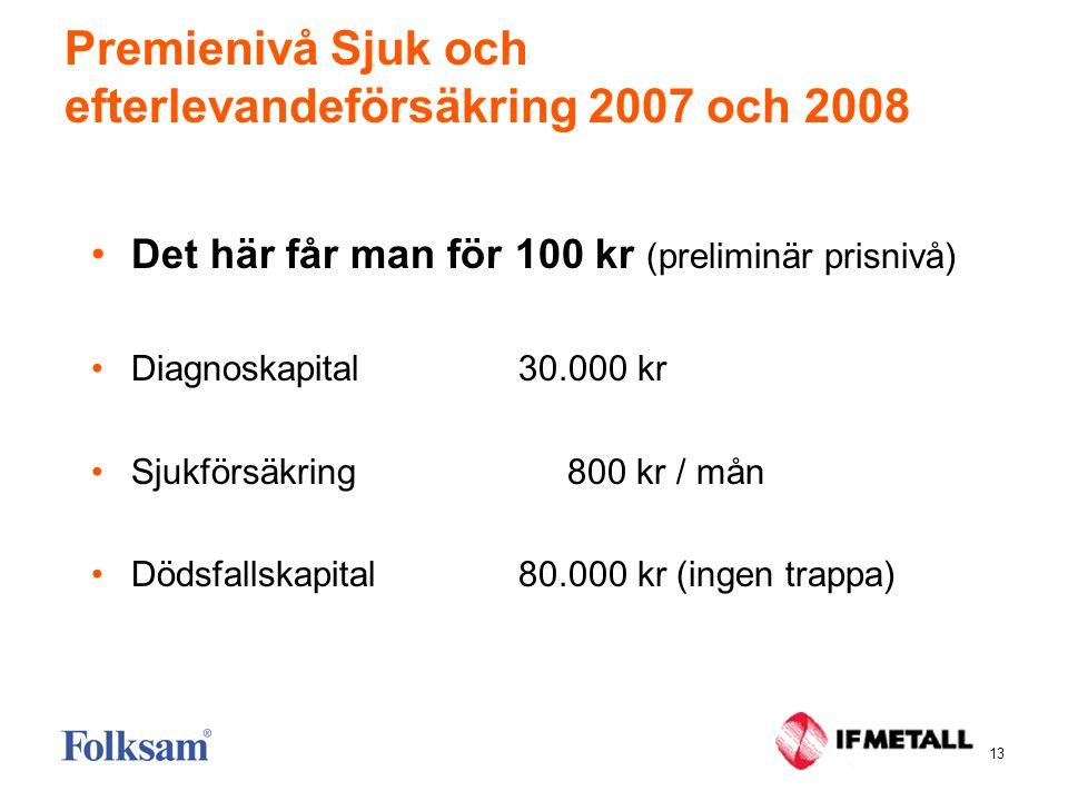 13 Premienivå Sjuk och efterlevandeförsäkring 2007 och 2008 •Det här får man för 100 kr (preliminär prisnivå) •Diagnoskapital30.000 kr •Sjukförsäkring 800 kr / mån •Dödsfallskapital80.000 kr (ingen trappa)