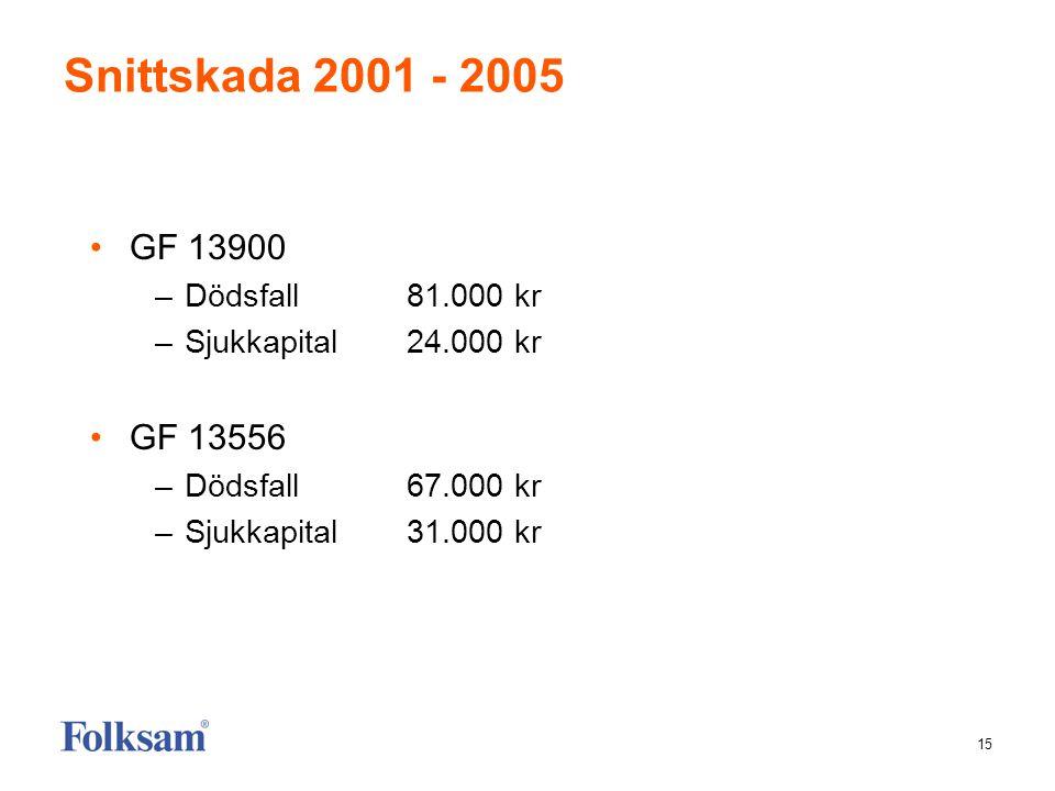 15 Snittskada 2001 - 2005 •GF 13900 –Dödsfall81.000 kr –Sjukkapital24.000 kr •GF 13556 –Dödsfall67.000 kr –Sjukkapital31.000 kr