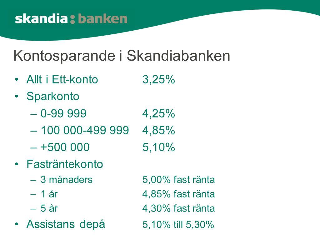 Kontosparande i Skandiabanken •Allt i Ett-konto3,25% •Sparkonto –0-99 9994,25% –100 000-499 9994,85% –+500 0005,10% •Fasträntekonto –3 månaders5,00% fast ränta –1 år4,85% fast ränta –5 år4,30% fast ränta •Assistans depå 5,10% till 5,30%