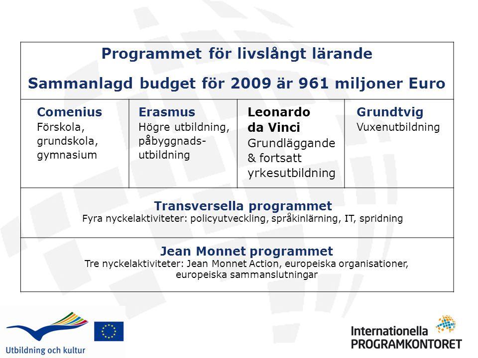 Programmet för livslångt lärande Sammanlagd budget för 2009 är 961 miljoner Euro Comenius Förskola, grundskola, gymnasium Erasmus Högre utbildning, på