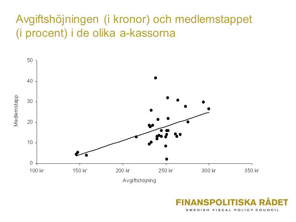 Avgiftshöjningen (i kronor) och medlemstappet (i procent) i de olika a-kassorna