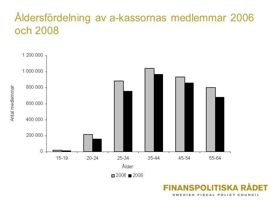 Åldersfördelning av a-kassornas medlemmar 2006 och 2008