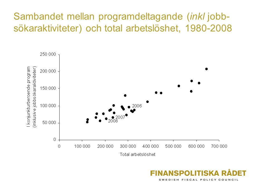 Sambandet mellan programdeltagande (inkl jobb- sökaraktiviteter) och total arbetslöshet, 1980-2008