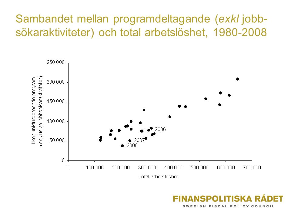 Sambandet mellan programdeltagande (exkl jobb- sökaraktiviteter) och total arbetslöshet, 1980-2008