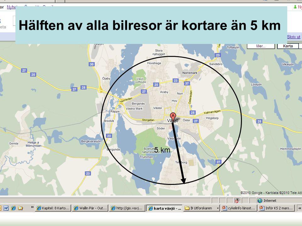 5 km Hälften av alla bilresor är kortare än 5 km