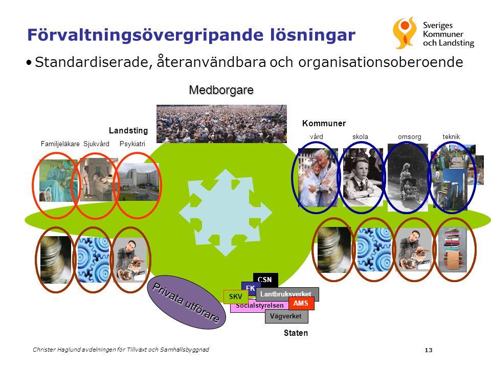 Christer Haglund avdelningen för Tillväxt och Samhällsbyggnad 13Medborgare •Standardiserade, återanvändbara och organisationsoberoende Förvaltningsöve