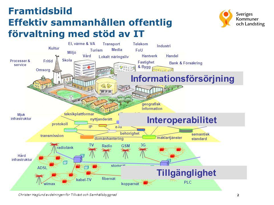 Christer Haglund avdelningen för Tillväxt och Samhällsbyggnad 2 Media Skola Miljö Omsorg Kultur Fastighet & Bygg Industri Handel Vård Transport Jordbr