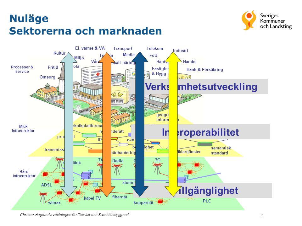 Christer Haglund avdelningen för Tillväxt och Samhällsbyggnad 3 Media Skola Miljö Omsorg Kultur Fastighet & Bygg Industri Handel Vård Transport Jordbr