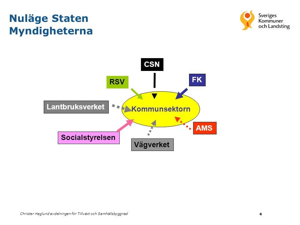Christer Haglund avdelningen för Tillväxt och Samhällsbyggnad 4 Kommunsektorn 4 CSNFKRSVLantbruksverket Vägverket AMS Socialstyrelsen Nuläge Staten My