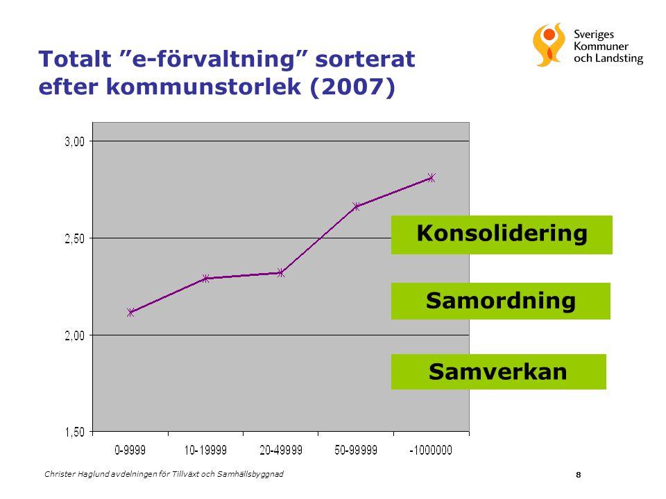 """Christer Haglund avdelningen för Tillväxt och Samhällsbyggnad 8 Totalt """"e-förvaltning"""" sorterat efter kommunstorlek (2007) Samverkan Samordning Konsol"""
