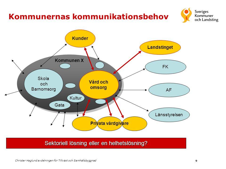 Christer Haglund avdelningen för Tillväxt och Samhällsbyggnad 9 Kommunernas kommunikationsbehov Kommunen X Skola och Barnomsorg Vård och omsorg Gata K