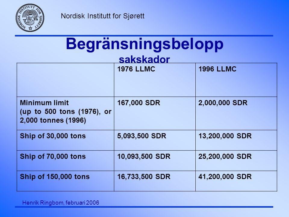 Nordisk Institutt for Sjørett Henrik Ringbom, februari 2006 Begränsningsbelopp sakskador 1976 LLMC1996 LLMC Minimum limit (up to 500 tons (1976), or 2,000 tonnes (1996) 167,000 SDR2,000,000 SDR Ship of 30,000 tons5,093,500 SDR13,200,000 SDR Ship of 70,000 tons10,093,500 SDR25,200,000 SDR Ship of 150,000 tons16,733,500 SDR41,200,000 SDR