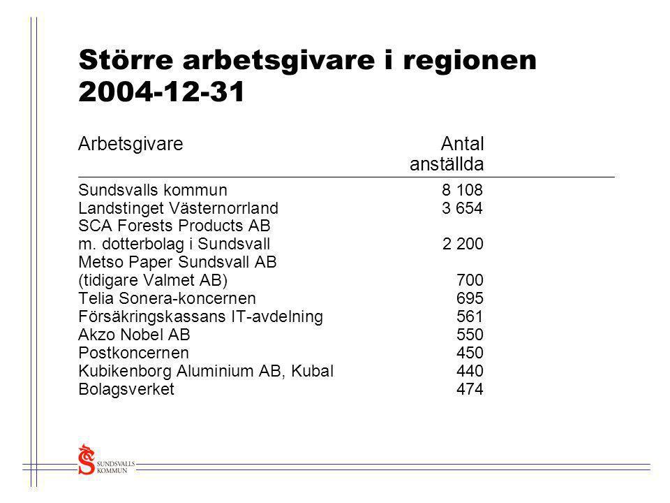 Större arbetsgivare i regionen 2004-12-31 ArbetsgivareAntal anställda Sundsvalls kommun8 108 Landstinget Västernorrland3 654 SCA Forests Products AB m
