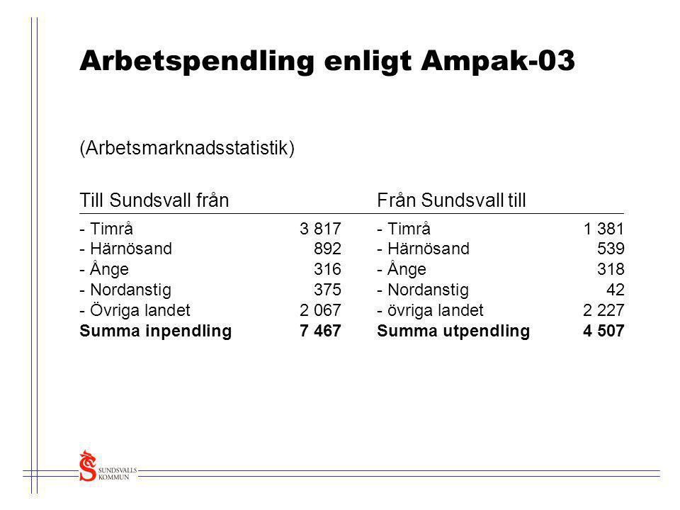 Arbetspendling enligt Ampak-03 (Arbetsmarknadsstatistik) Till Sundsvall frånFrån Sundsvall till - Timrå3 817- Timrå1 381 - Härnösand892- Härnösand539