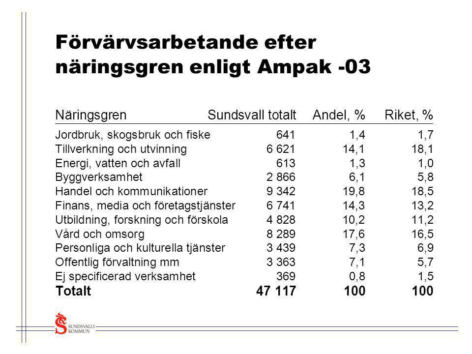 Förvärvsarbetande efter näringsgren enligt Ampak -03 Näringsgren Sundsvall totaltAndel, %Riket, % Jordbruk, skogsbruk och fiske6411,41,7 Tillverkning