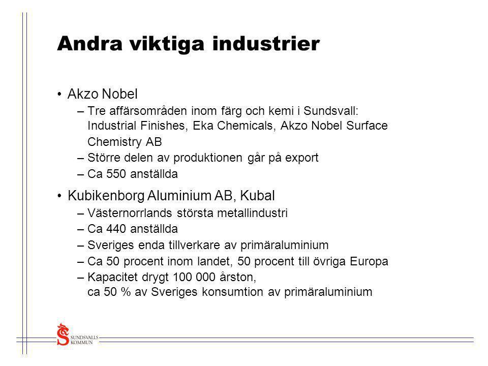 Andra viktiga industrier •Akzo Nobel –Tre affärsområden inom färg och kemi i Sundsvall: Industrial Finishes, Eka Chemicals, Akzo Nobel Surface Chemist