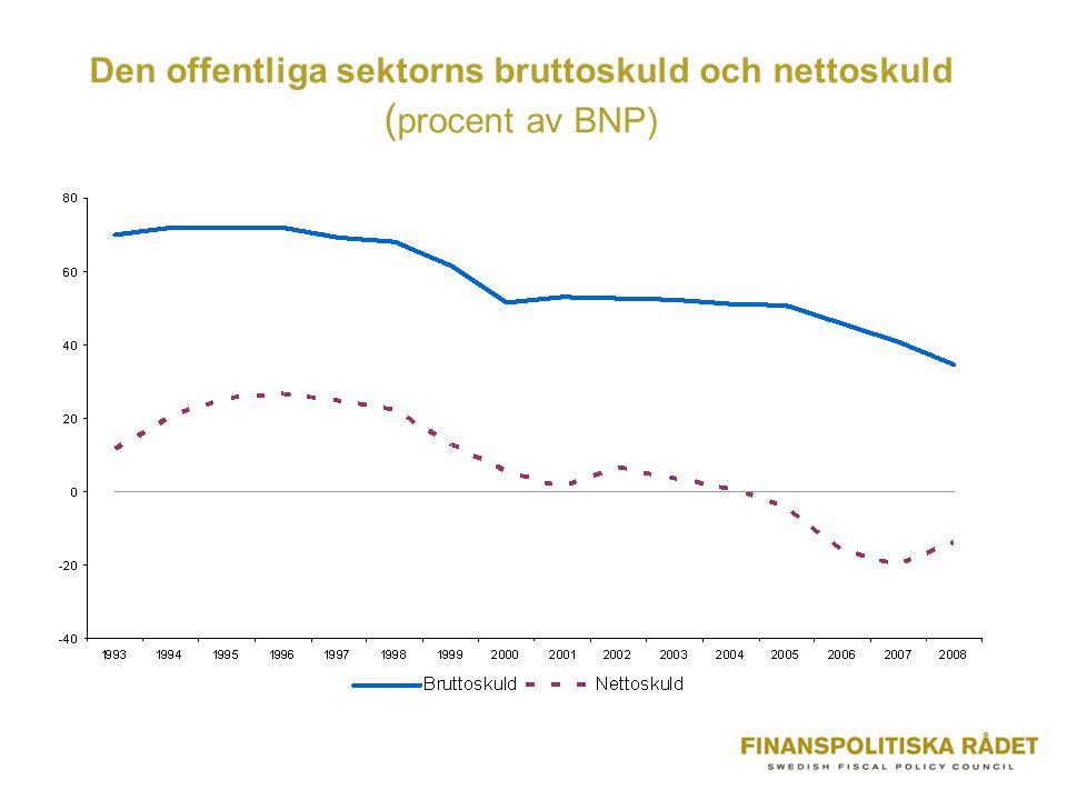 Den offentliga sektorns bruttoskuld och nettoskuld ( procent av BNP)