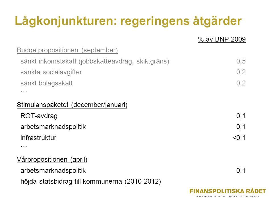 Lågkonjunkturen: regeringens åtgärder % av BNP 2009 Budgetpropositionen (september) sänkt inkomstskatt (jobbskatteavdrag, skiktgräns)0,5 sänkta socialavgifter0,2 sänkt bolagsskatt0,2 ˙˙˙ Stimulanspaketet (december/januari) ROT-avdrag0,1 arbetsmarknadspolitik0,1 infrastruktur<0,1 ˙˙˙ Vårpropositionen (april) arbetsmarknadspolitik0,1 höjda statsbidrag till kommunerna (2010-2012)