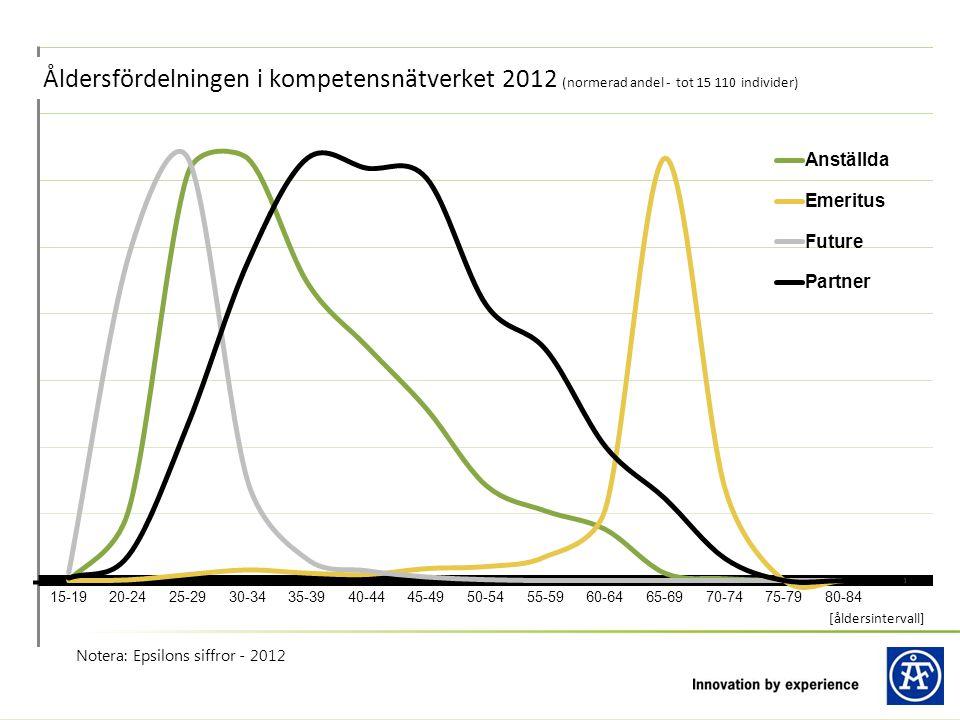 Notera: Epsilons siffror - 2012