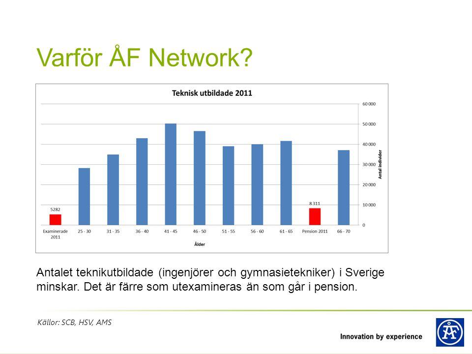 Källor: SCB, HSV, AMS Varför ÅF Network? Antalet teknikutbildade (ingenjörer och gymnasietekniker) i Sverige minskar. Det är färre som utexamineras än