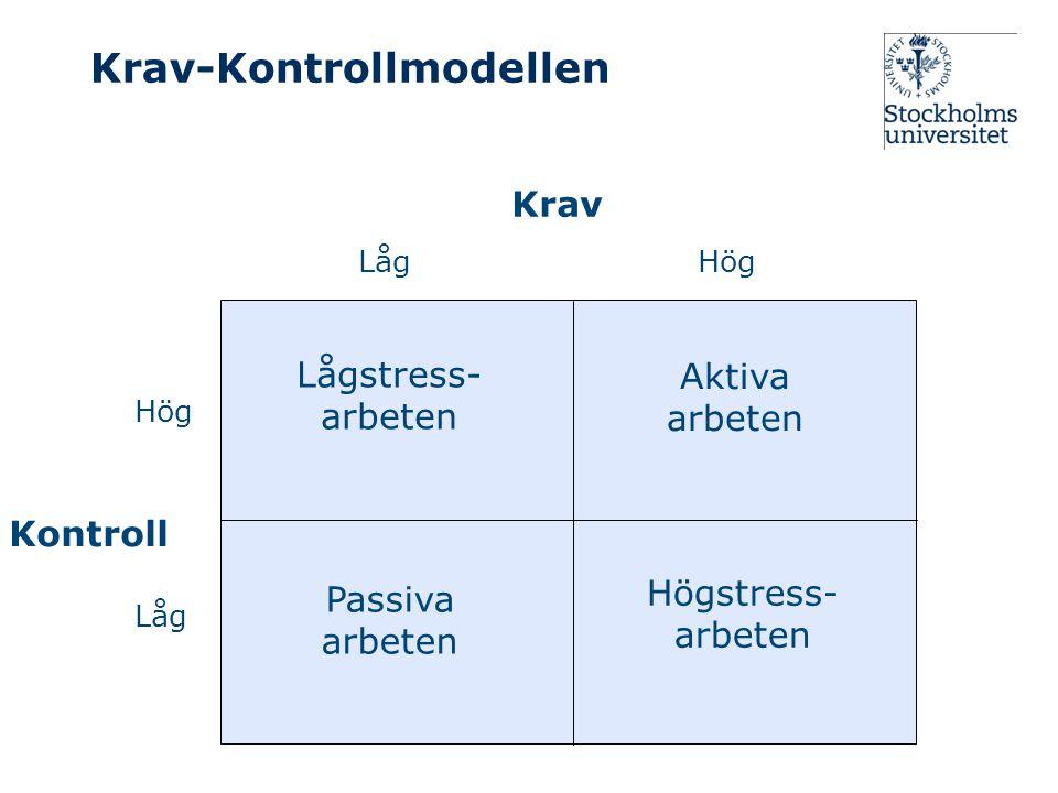 Krav-Kontrollmodellen Krav Kontroll HögLåg Hög Låg Passiva arbeten Högstress- arbeten Lågstress- arbeten Aktiva arbeten