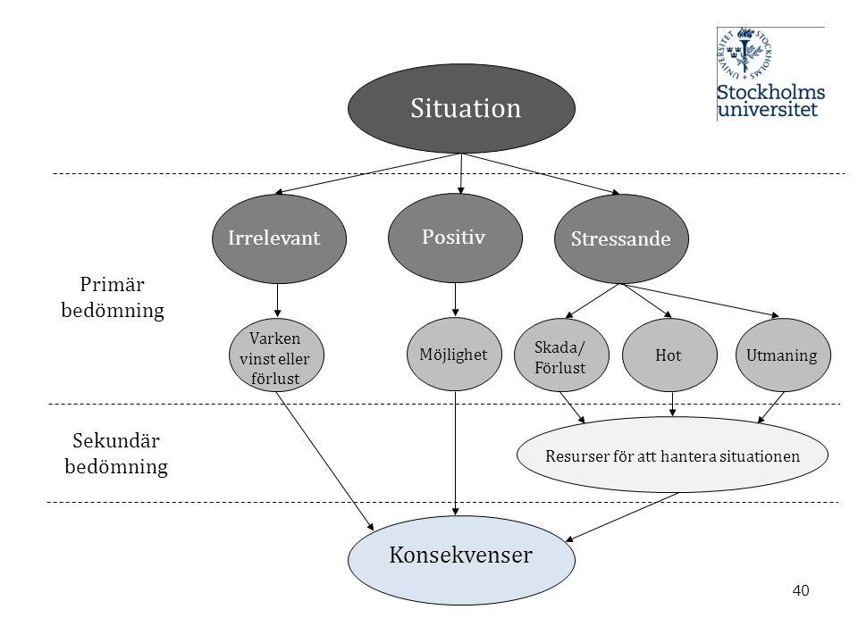 40 Organisationsförändring Positiv Stressande Irrelevant Möjlighet Konsekvenser Primär bedömning Sekundär bedömning Skada/ Förlust HotUtmaning Varken