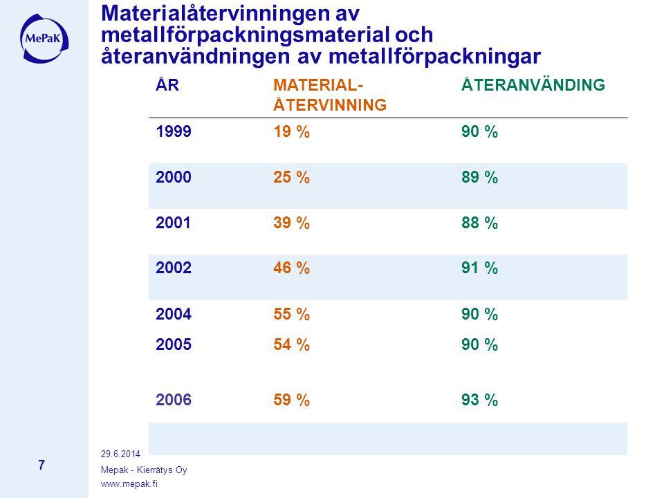 www.mepak.fi 29.6.2014 Mepak - Kierrätys Oy 7 Materialåtervinningen av metallförpackningsmaterial och återanvändningen av metallförpackningar ÅRMATERIAL- ÅTERVINNING ÅTERANVÄNDING 199919 %90 % 200025 %89 % 200139 %88 % 200246 %91 % 2004 2005 55 % 54 % 90 % 200659 %93 %