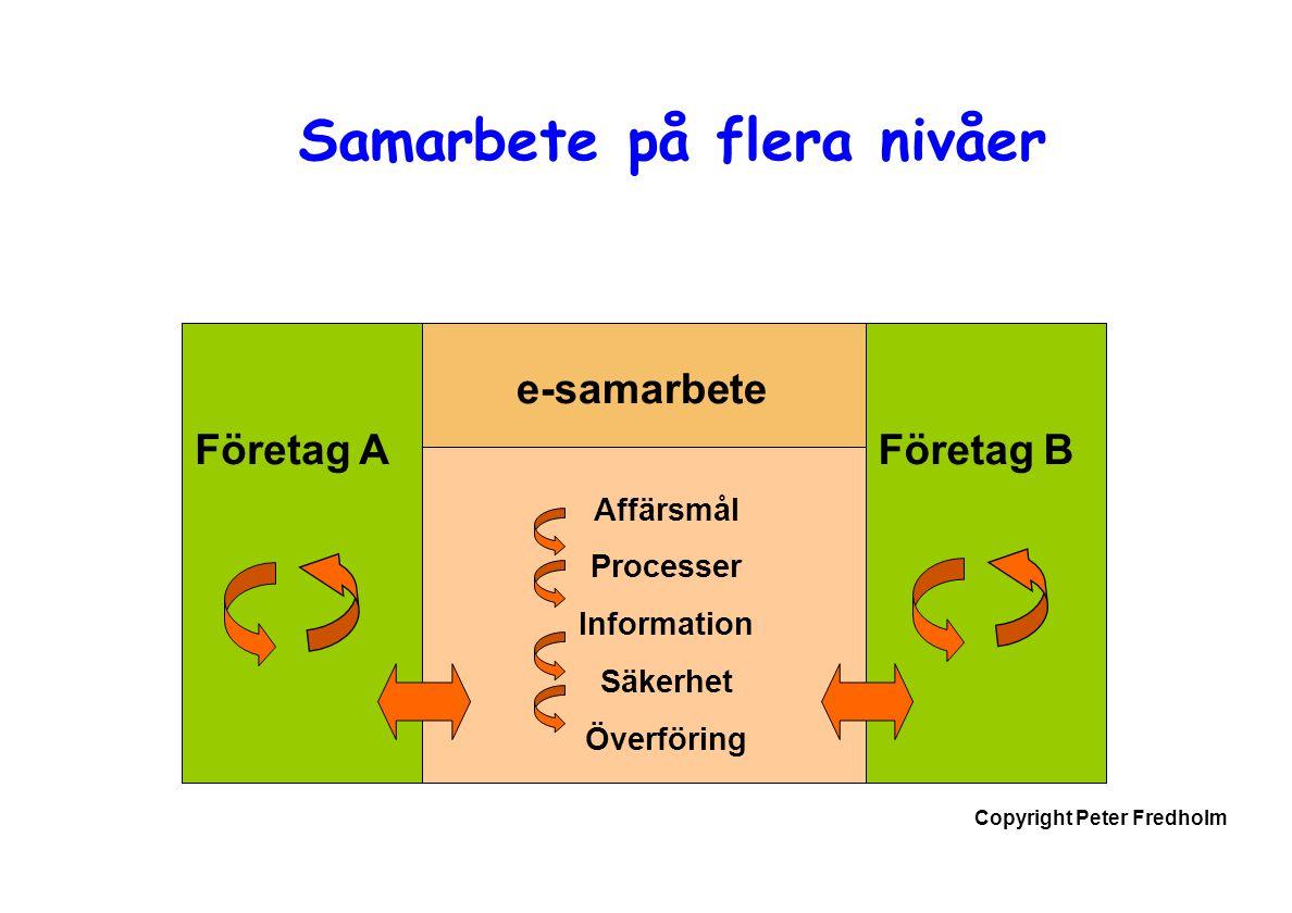 Copyright Peter Fredholm Samarbete på flera nivåer Företag AFöretag B e-samarbete Affärsmål Processer Information Säkerhet Överföring