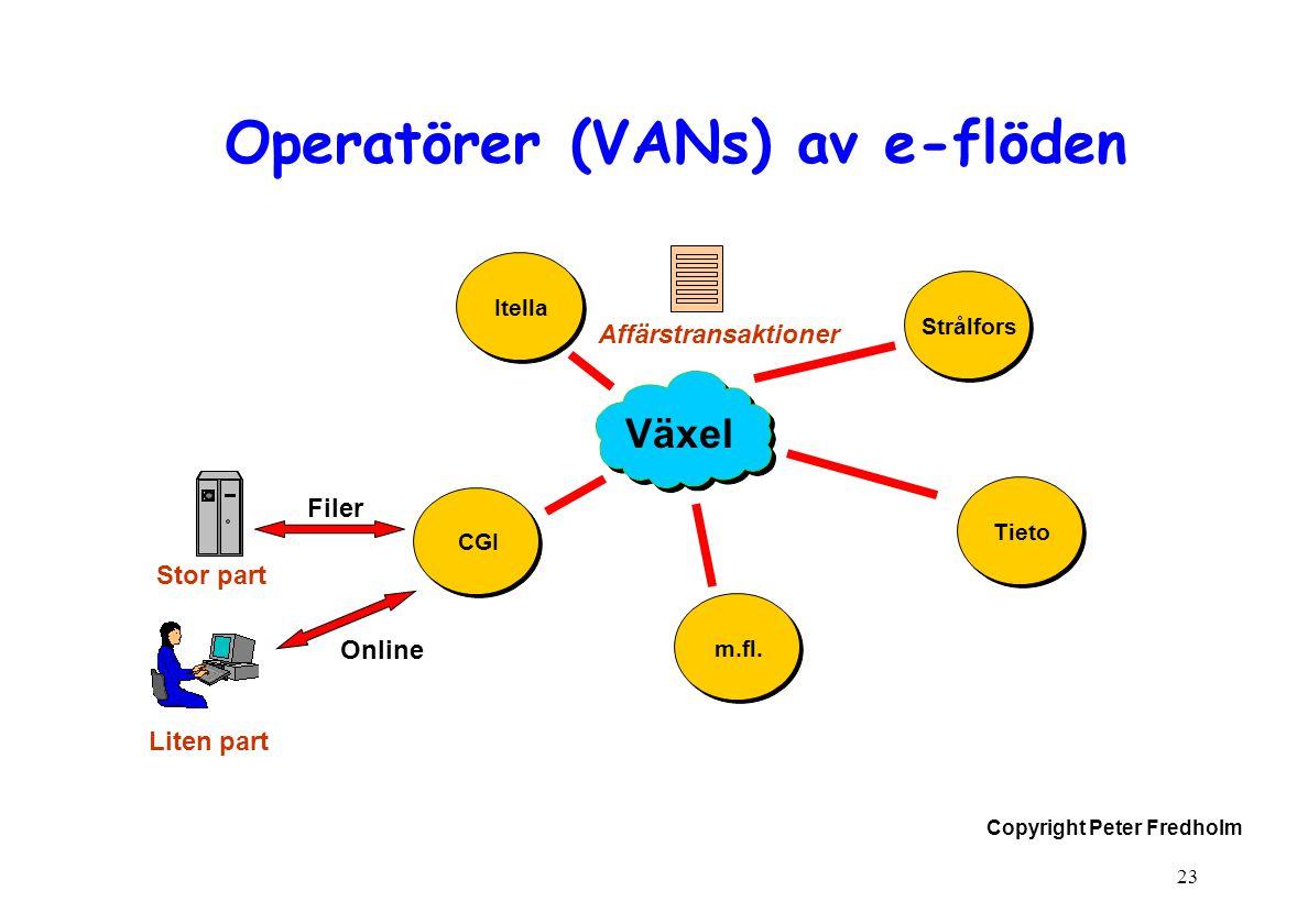 Copyright Peter Fredholm 23 Operatörer (VANs) av e-flöden Växel Liten part CGI Online Affärstransaktioner m.fl. Tieto Strålfors Itella Filer Stor part