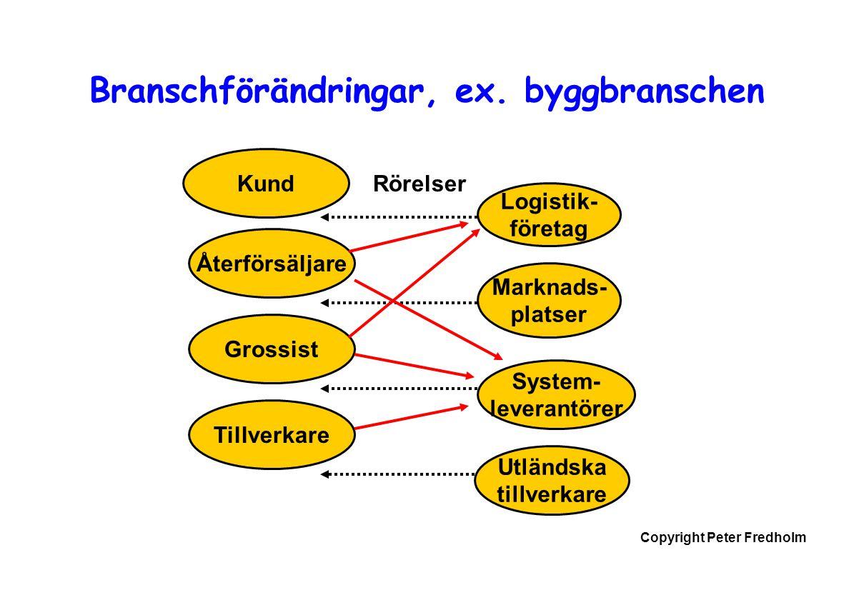 Copyright Peter Fredholm Branschförändringar, ex. byggbranschen Återförsäljare Grossist Tillverkare Logistik- företag Marknads- platser System- levera