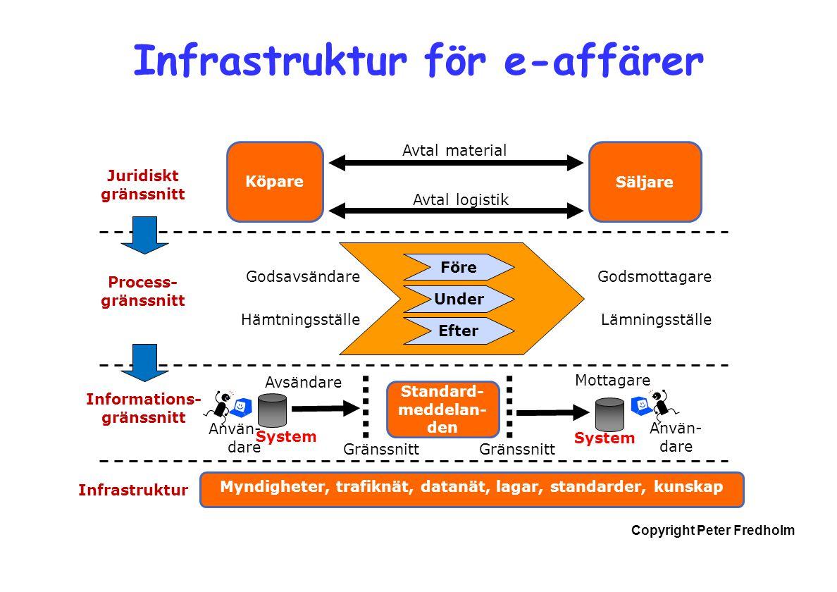 Copyright Peter Fredholm Infrastruktur för e-affärer Myndigheter, trafiknät, datanät, lagar, standarder, kunskap Före Under Efter Köpare Säljare Godsa