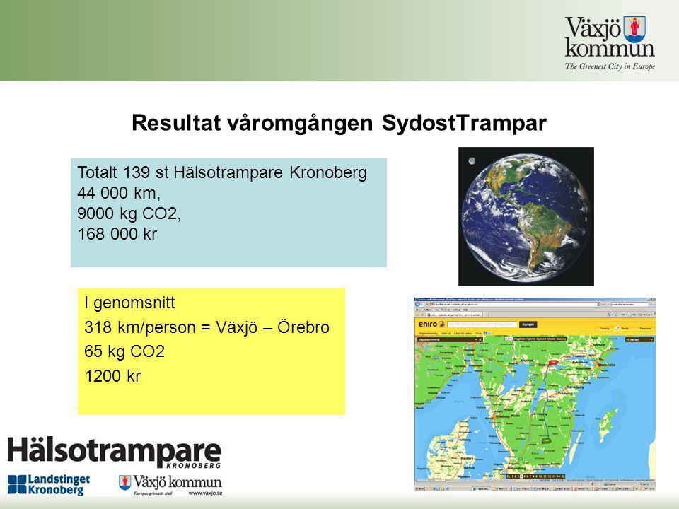 Resultat våromgången SydostTrampar I genomsnitt 318 km/person = Växjö – Örebro 65 kg CO2 1200 kr Totalt 139 st Hälsotrampare Kronoberg 44 000 km, 9000