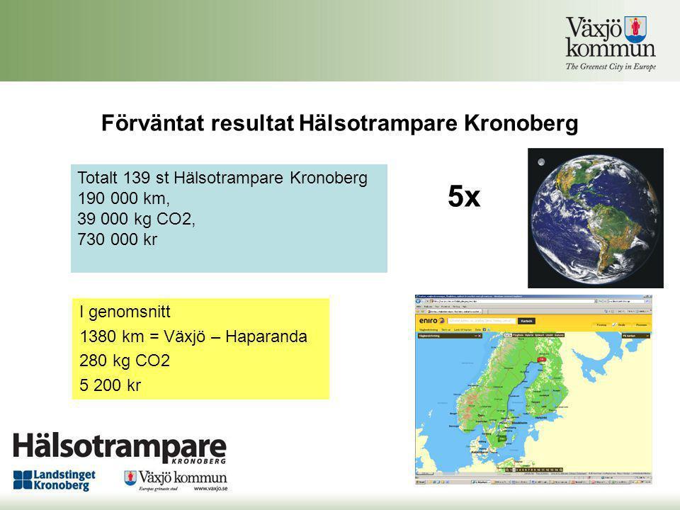Förväntat resultat Hälsotrampare Kronoberg I genomsnitt 1380 km = Växjö – Haparanda 280 kg CO2 5 200 kr Totalt 139 st Hälsotrampare Kronoberg 190 000