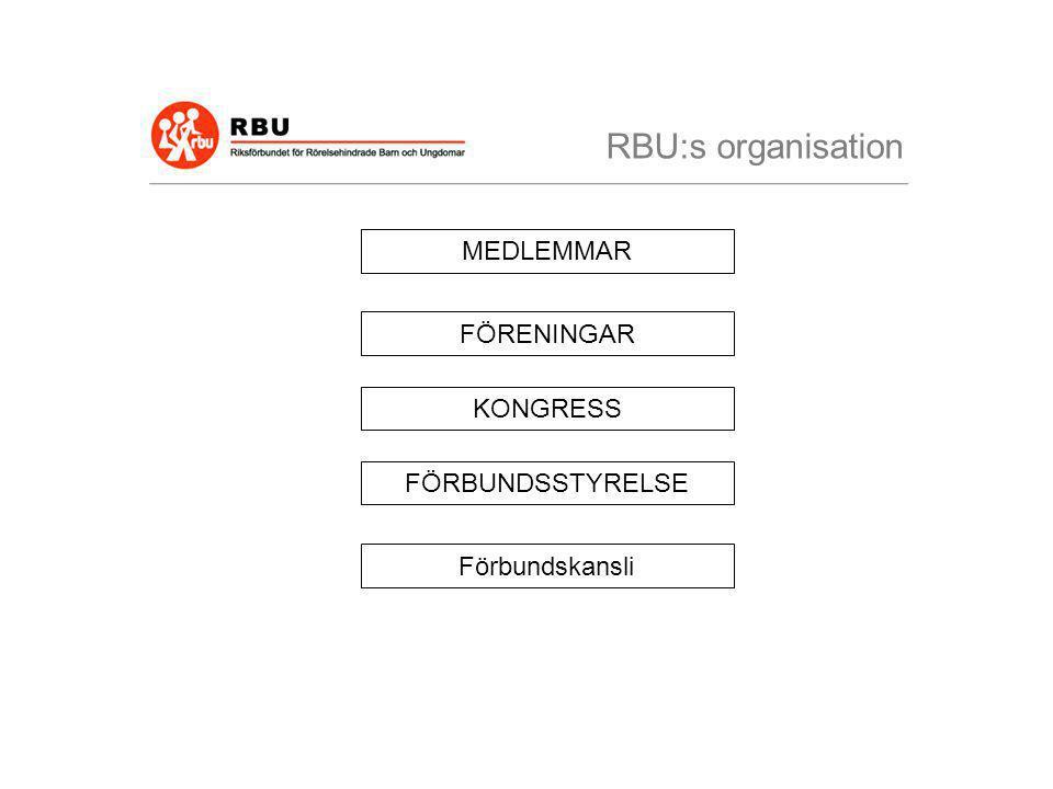 RBU:s organisation MEDLEMMAR FÖRENINGAR KONGRESS FÖRBUNDSSTYRELSE Förbundskansli