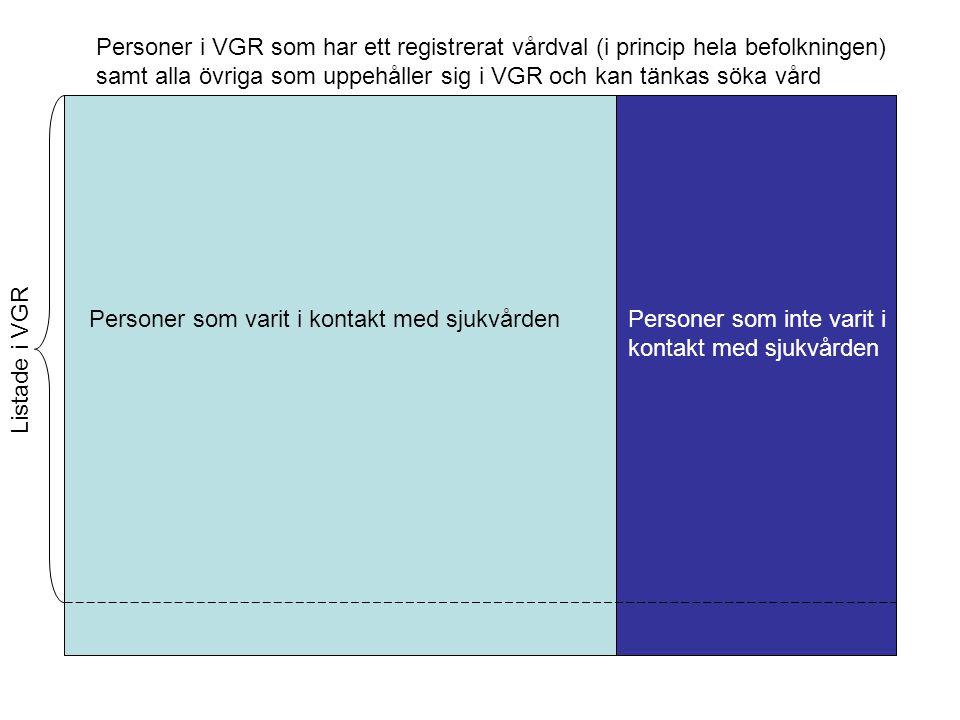 Personer i VGR som har ett registrerat vårdval (i princip hela befolkningen) samt alla övriga som uppehåller sig i VGR och kan tänkas söka vård Person