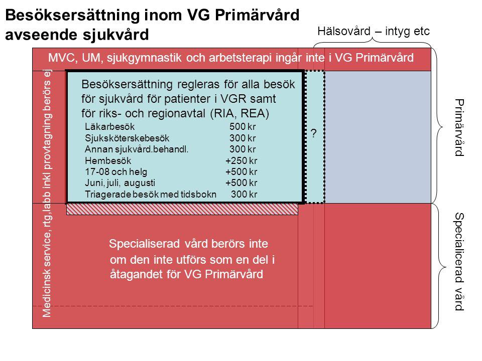 Besöksersättning inom VG Primärvård avseende sjukvård Specialiserad vård berörs inte Primärvård Specialicerad vård MVC, UM, sjukgymnastik och arbetste