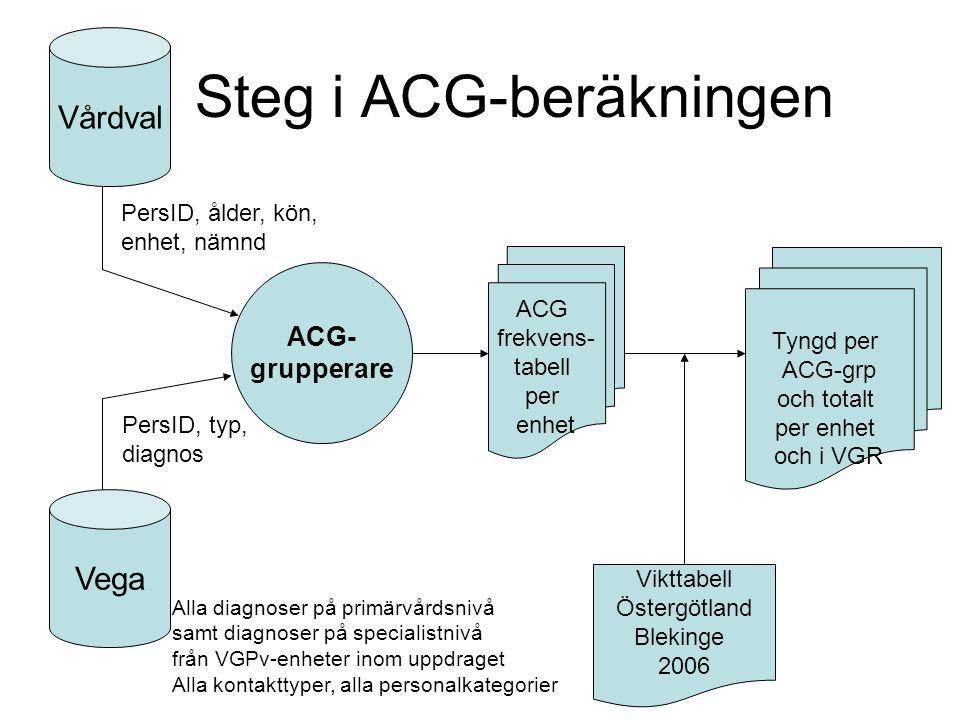 Steg i ACG-beräkningen Vårdval Vega ACG- grupperare PersID, ålder, kön, enhet, nämnd PersID, typ, diagnos ACG frekvens- tabell per enhet Vikttabell Ös