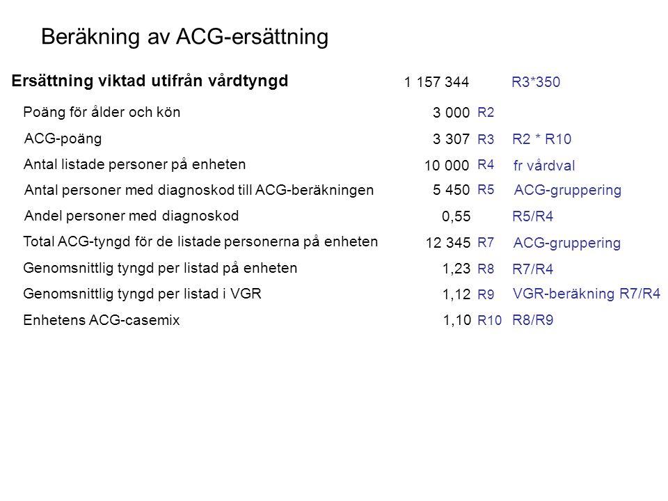 Beräkning av ACG-ersättning Ersättning viktad utifrån vårdtyngd 1 157 344 Poäng för ålder och kön ACG-poäng Antal listade personer på enheten Antal pe
