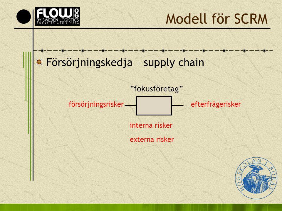 """Modell för SCRM Försörjningskedja – supply chain """"fokusföretag"""" försörjningsriskerefterfrågerisker externa risker interna risker"""